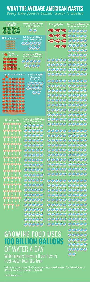 food and water waste infographic from smithsonian