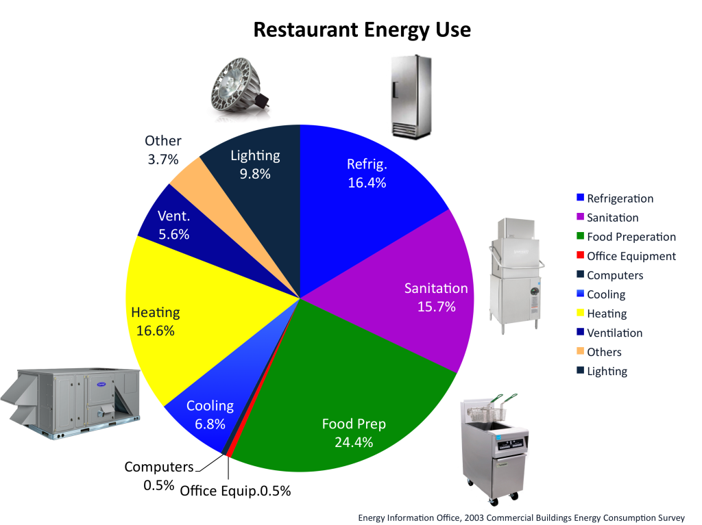 restaurant energy use